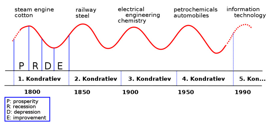 Kondratieff Cycle Image from Rursus on Wikipedia.